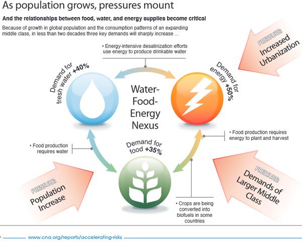 httpmakewealthhistory.org20140530the-water-food-energy-nexus