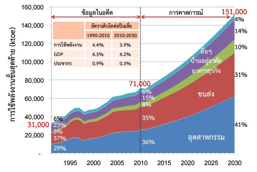ความต้องการพลังงานจะเพิ่มขึ้นจาก 71,000 ktoe ในปี 2553 เป็น 151,000 ktoe ในปี 2573 คิดเป็น 2.1 เท่า