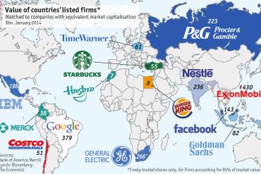 มูลค่าตลาดของบริษัทใหญ่ เทียบกับมูลค่าตลาดหุ้นทั้งตลาดของบางประเทศ ที่มา: http://www.economist.com/news/finance-and-economics/21594476-scarce