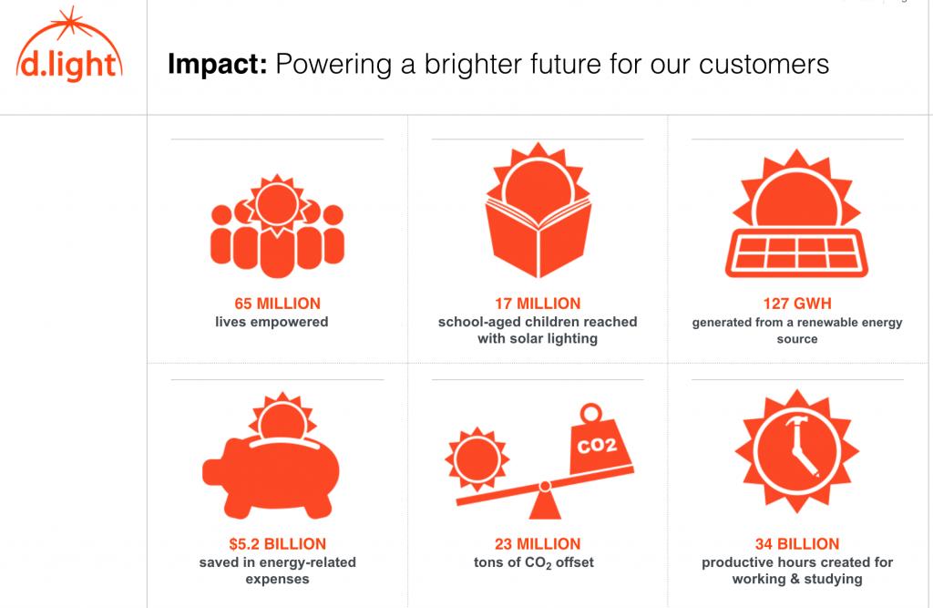 d.light design impact