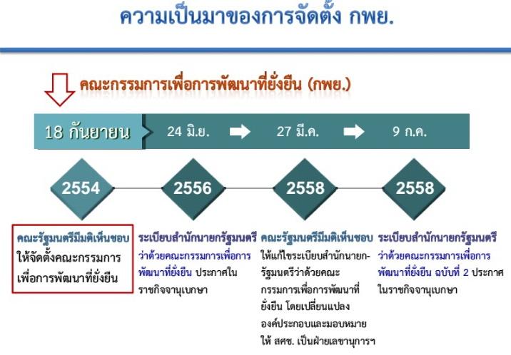 ความเป็นมาของการจัดตั้ง กพย. ที่มา: http://thaipublica.org/2016/07/thailand-sdgs-forum2-buntoon/
