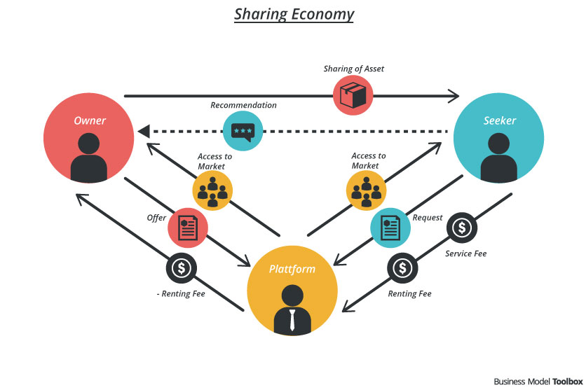 Peer To Peer Car Rental Business Model