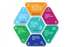 กรอบการบริหารจัดการความเสี่ยง ESG