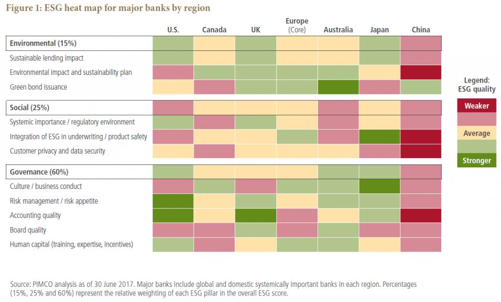 คุณภาพของการจัดการความเสี่ยง ESG ของธนาคารชั้นนำต่างประเทศ โดย PIMCO